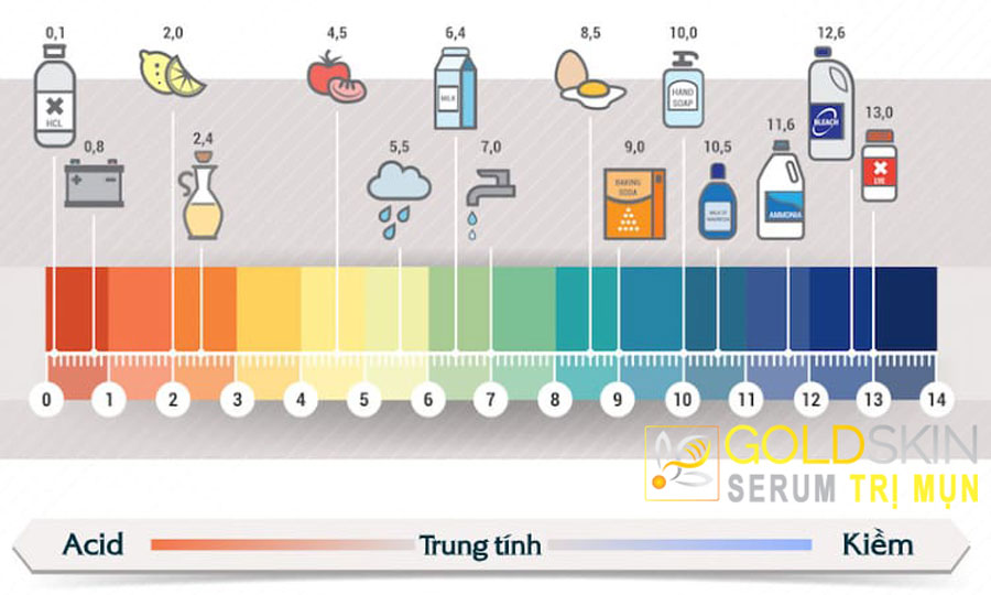 Độ pH phù hợp cho da từ 5.5-5.8